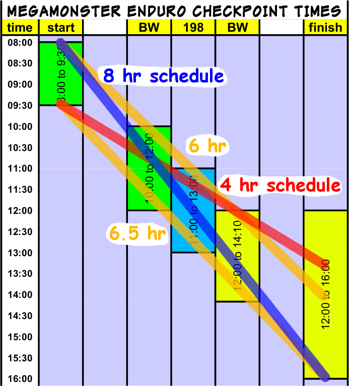 checkpoint timing